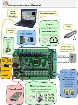 USB Ethernet Mach3 CNC 6 Axis Motion Control System Engraving Machine Control
